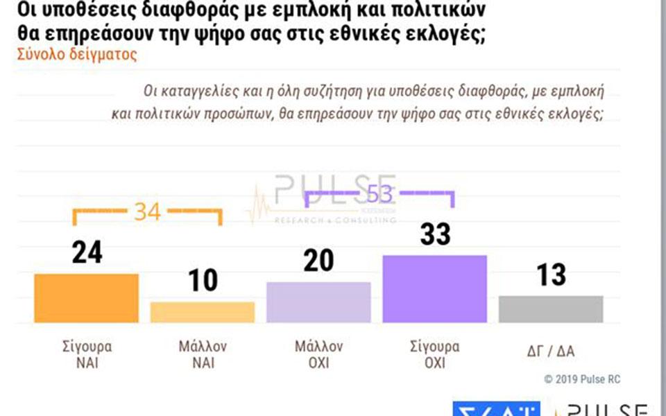 dimoskopisi-pulse-amp-8211-skai-provadisma-9-5-monadon-tis-nd-enanti-toy-syriza-stis-ethnikes-ekloges2