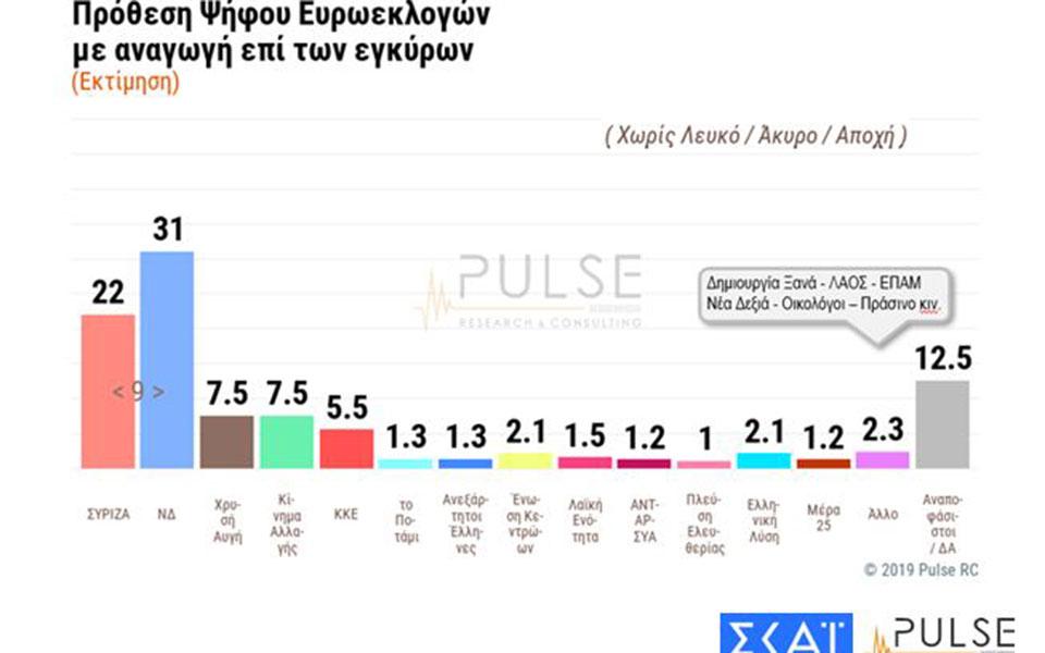 dimoskopisi-pulse-amp-8211-skai-provadisma-9-5-monadon-tis-nd-enanti-toy-syriza-stis-ethnikes-ekloges1
