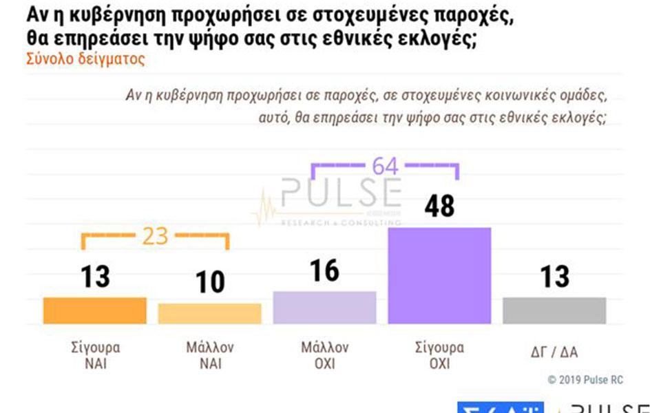dimoskopisi-pulse-amp-8211-skai-provadisma-9-5-monadon-tis-nd-enanti-toy-syriza-stis-ethnikes-ekloges3