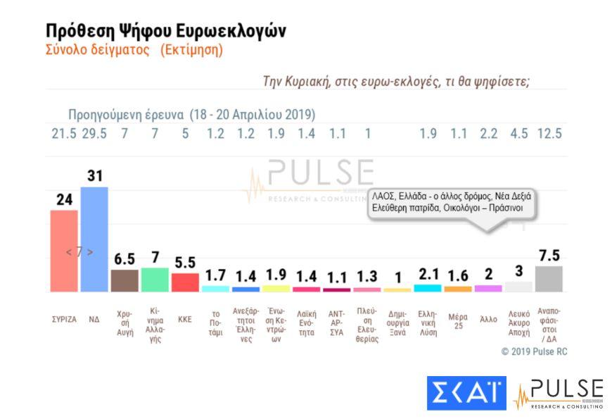 dimoskopisi-pulse-amp-8211-skai-provadisma-7-monadon-tis-nd-enanti-toy-syriza0