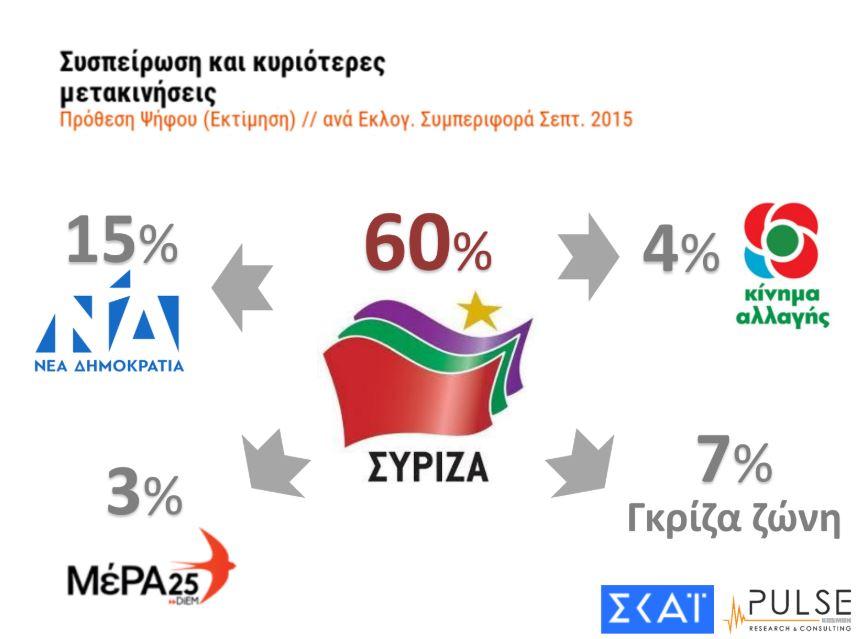 dimoskopisi-pulse-amp-8211-skai-provadisma-7-monadon-tis-nd-enanti-toy-syriza1