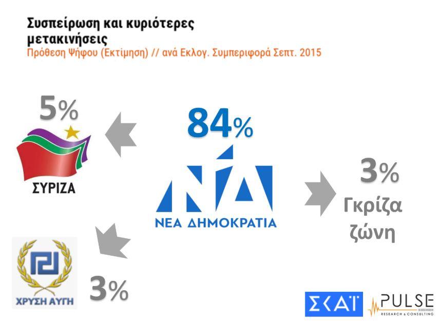 dimoskopisi-pulse-amp-8211-skai-provadisma-7-monadon-tis-nd-enanti-toy-syriza2