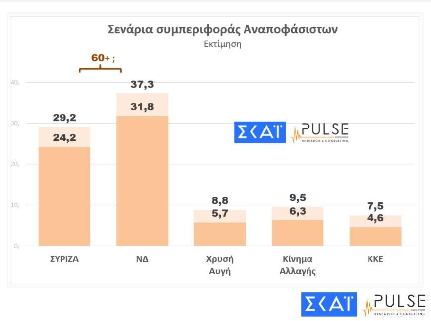dimoskopisi-pulse-amp-8211-skai-provadisma-7-monadon-tis-nd-enanti-toy-syriza3