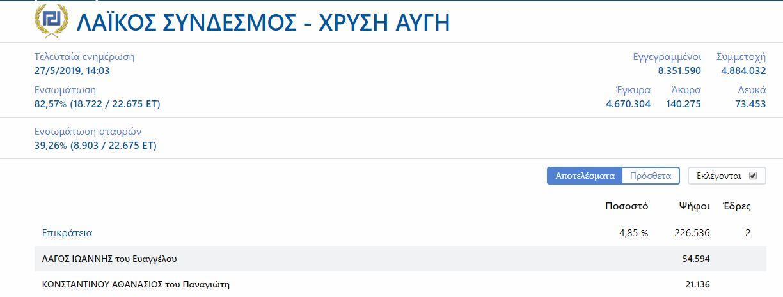 poioi-ypopsifioi-eyrovoyleytes-proigoyntai-sti-machi-toy-stayroy-se-ola-ta-kommata9
