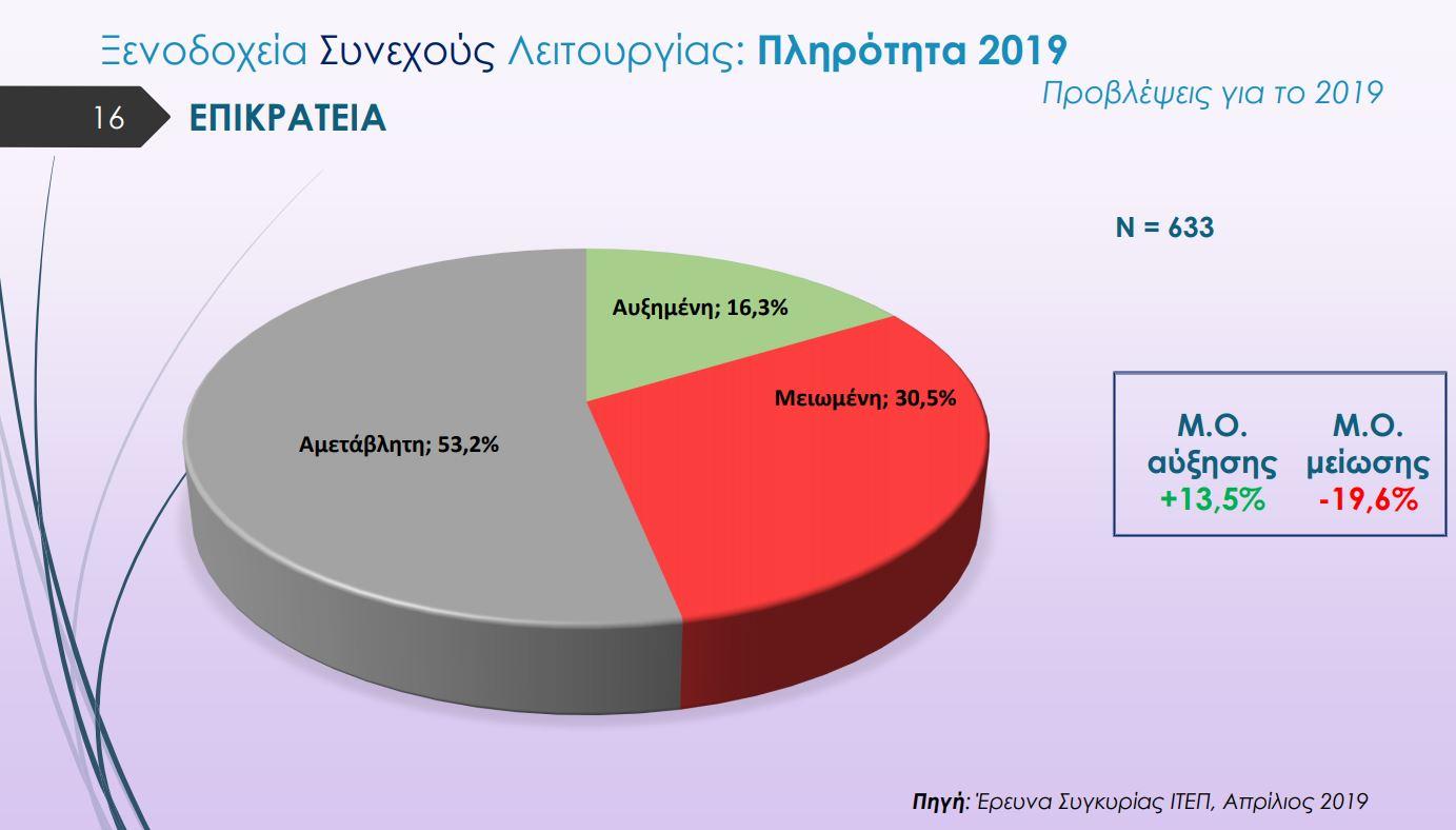 meiomeni-plirotita-kategrapsan-ta-xenodocheia-to-a-amp-8217-trimino-toy-2019-amp-8211-kampanaki-apo-toys-xenodochoys2