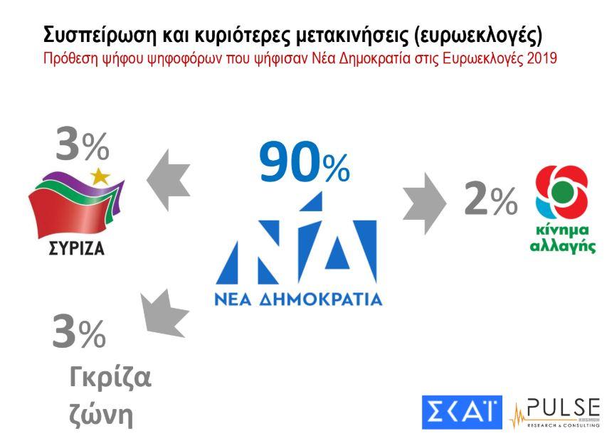 dimoskopisi-pulse-gia-skai-provadisma-8-5-monadon-gia-nd8