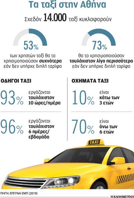 apofeygoyn-ta-taxi-logo-ypsiloy-kostoys-kai-diplis-tarifas0