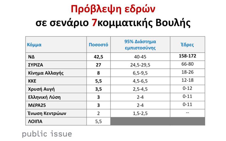 politiko-varometro-public-issue-megalo-provadisma-15-5-monadon-gia-nd11