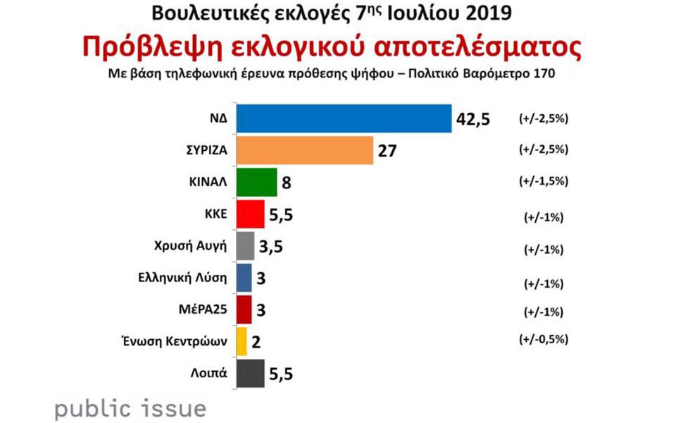 politiko-varometro-public-issue-megalo-provadisma-15-5-monadon-gia-nd1