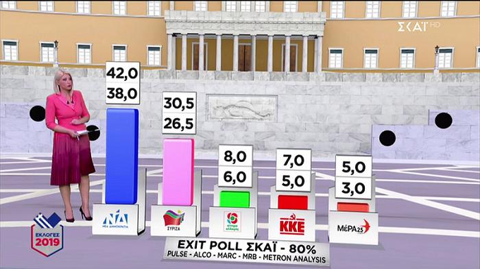 exit-poll-dipsifio-provadisma-gia-nd-amp-8211-thriler-gia-3-kommata0