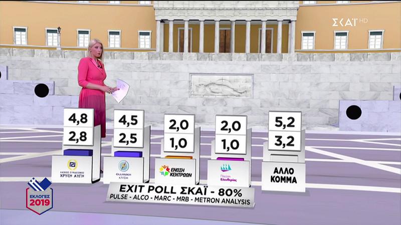 exit-poll-dipsifio-provadisma-gia-nd-amp-8211-thriler-gia-3-kommata1