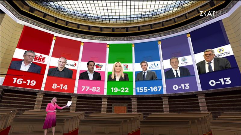 exit-poll-dipsifio-provadisma-gia-nd-amp-8211-thriler-gia-3-kommata2