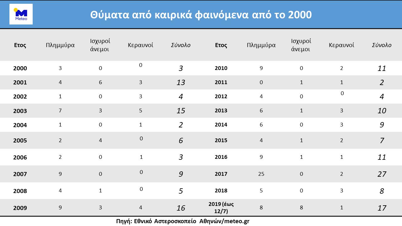 pano-apo-180-nekroi-apo-kataigides-kai-plimmyres-stin-ellada-ta-teleytaia-19-chronia0