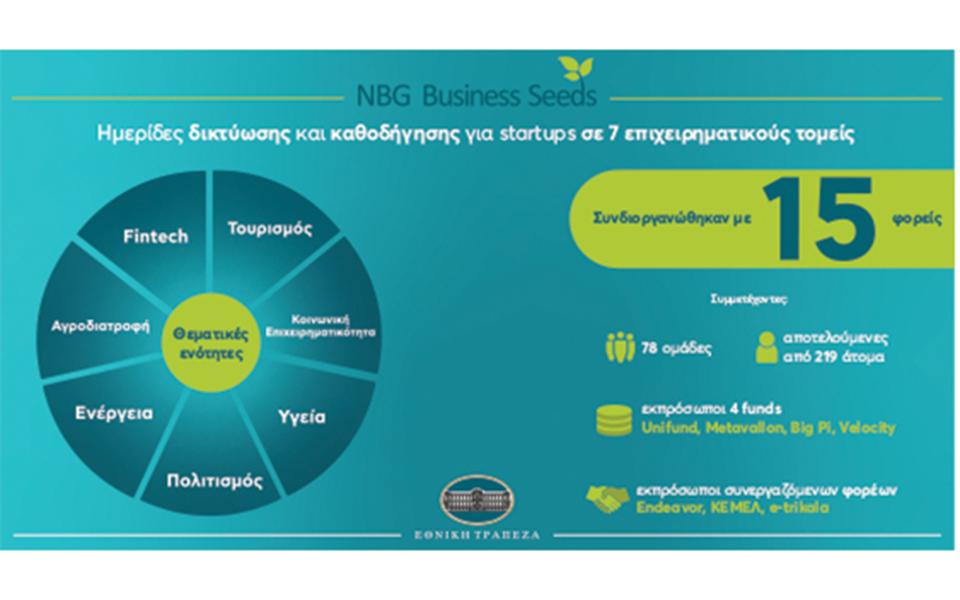 nbg-business-seeds-deka-chronia-ependysi-stin-kainotomia1
