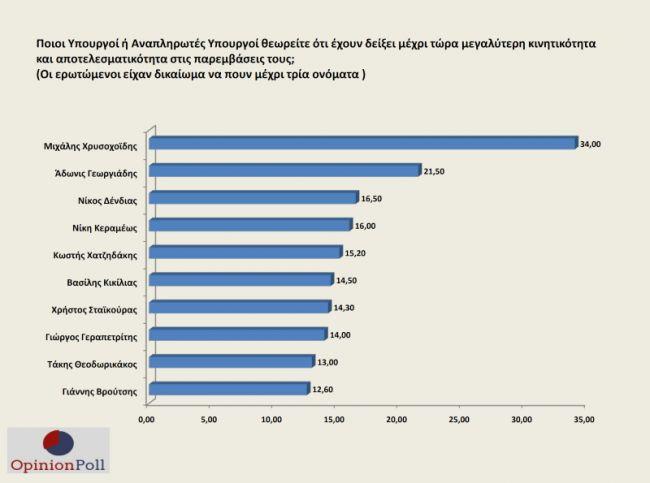 opinion-poll-thetika-ta-prota-deigmata-tis-kyvernisis-mitsotaki-to-proto-dimino7