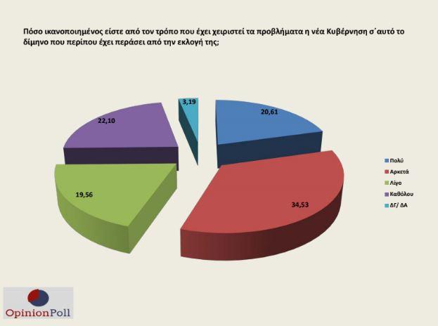 opinion-poll-thetika-ta-prota-deigmata-tis-kyvernisis-mitsotaki-to-proto-dimino5
