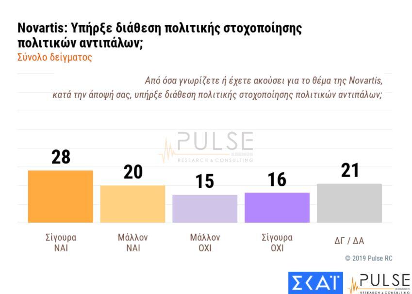 dimoskopisi-pulse-gia-ton-skai-dieyrynsi-tis-diaforas-nd-amp-8211-syriza-thetiki-axiologisi-tis-kyvernisis5
