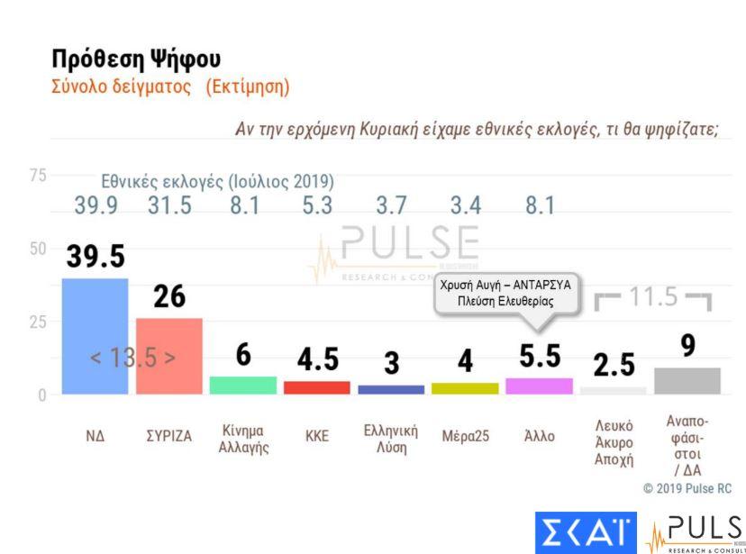 dimoskopisi-pulse-gia-ton-skai-dieyrynsi-tis-diaforas-nd-amp-8211-syriza-thetiki-axiologisi-tis-kyvernisis1