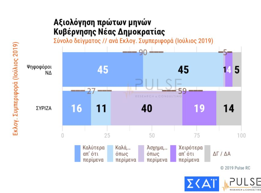 dimoskopisi-pulse-gia-ton-skai-dieyrynsi-tis-diaforas-nd-amp-8211-syriza-thetiki-axiologisi-tis-kyvernisis7