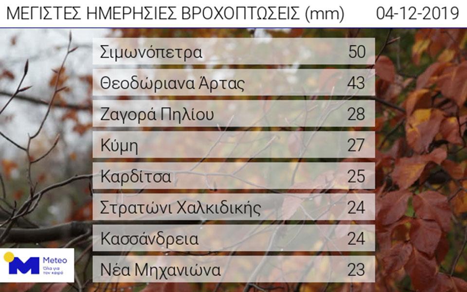 sta-leyka-polles-perioches-tis-voreias-elladas-amp-8211-ischyroi-anemoi-se-oli-ti-chora-mechri-tin-pempti5