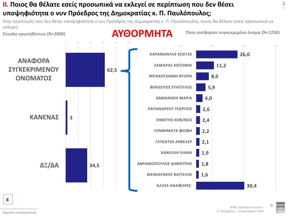 dimoskopisi-mrb-provadisma-tis-nd-me-12-3-amp-8211-poion-epilegoyn-oi-polites-gia-proedro-tis-dimokratias13
