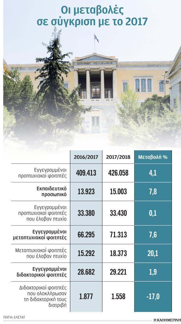 elliniko-rekor-se-katochoys-metaptychiakon0
