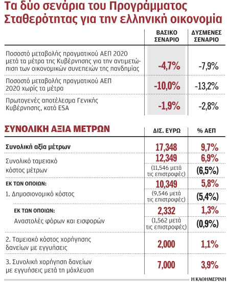 oliki-epanafora-tis-oikonomias-to-20211
