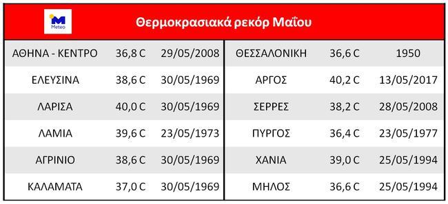 asteroskopeio-athinon-anamenetai-kaysonas-rekor-150-eton1
