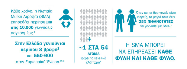 neoi-dromoi-stin-antimetopisi-tis-notiaias-myikis-atrofias1