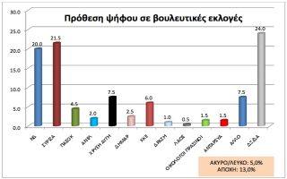 i-ereyna-toy-panepistimioy-makedonias-se-apostasi-anapnois-nd-kai-syriza0