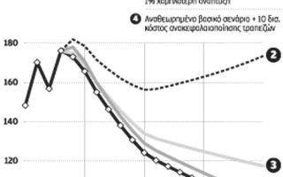 neo-daneio-40-dis-me-apochi-apo-tis-agores-eos-to-2030-proteinei-to-bruegel0