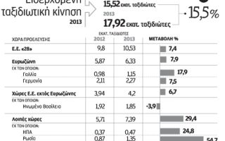 ayxisi-eos-11-ton-kratiseon-apo-tis-xenes-agores-gia-to-20140