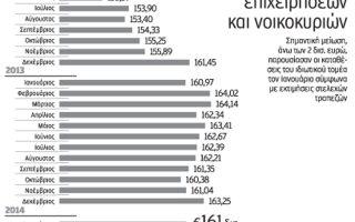 ektimiseis-gia-ptosi-ton-katatheseon-kato-ton-160-dis-ton-fevroyario0