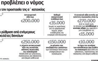 eos-5-000-aitiseis-pliroyn-toys-oroys-gia-prostasia-tis-a-katoikias0