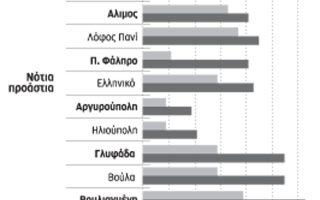 peraitero-ypochorisi-timon-stin-agora-katoikias-to-20140