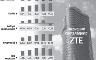 kentro-logistics-tis-zte-sto-limani-toy-peiraia-gia-an-eyropi-kai-rosia0