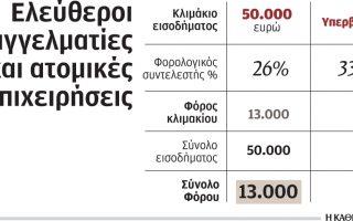 prosthetoi-foroi-gia-toys-eleytheroys-epaggelmaties0