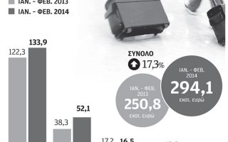 ayxisi-toyristikon-esodon-17-3-sto-proto-dimino-toy-20140
