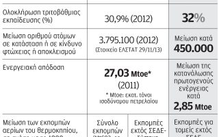ena-ekat-nees-theseis-ergasias-eos-to-2020-o-stochos-gia-to-neo-espa0