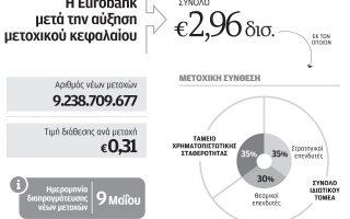 orosimo-gia-ton-klado-i-epitychis-ayxisi-kefalaioy-tis-eurobank0