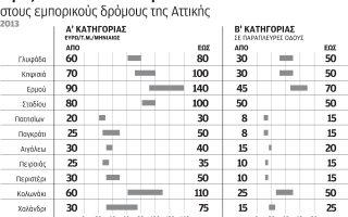 endeixeis-anakampsis-stin-agora-epaggelmatikon-akiniton0