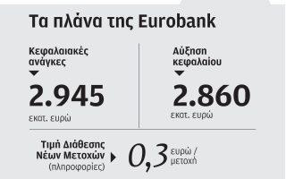 to-tchs-enekrine-timi-0-3-eyro-metochi-gia-tin-ayxisi-tis-eurobank0