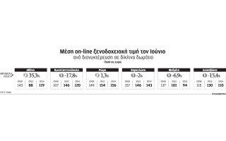ayxisi-35-3-stis-times-ton-xenodocheion-tis-proteyoysas-ton-ioynio0