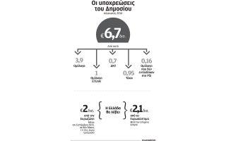 kathysterei-i-epistrofi-kerdon-apo-ellinika-omologa-ypsoys-2-1-dis0