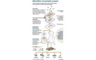 zootrofes-me-pronymfes-mygas0