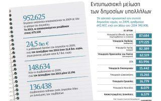 peripoy-80-000-dimosioi-ypalliloi-ligoteroi-kathe-chrono0