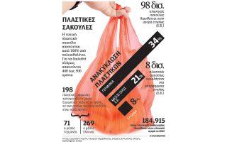 freno-sti-chrisi-plastikon-sakoylon-apo-ton-septemvrio0