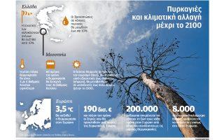 i-schesi-klimatikis-allagis-amp-8211-pyrkagion0