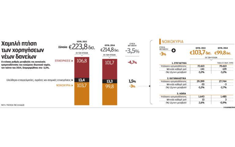 «Κόκκινα» δάνεια και stress test  φρενάρουν την παροχή ρευστότητας
