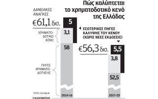 eurobank-den-chreiazetai-neo-paketo-i-ellada0